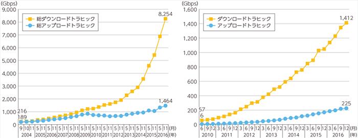 平成29年版 情報通信白書 年間トラフィック量グラフ