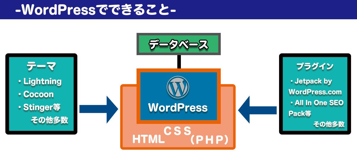 WordPressの仕組み・イメージ
