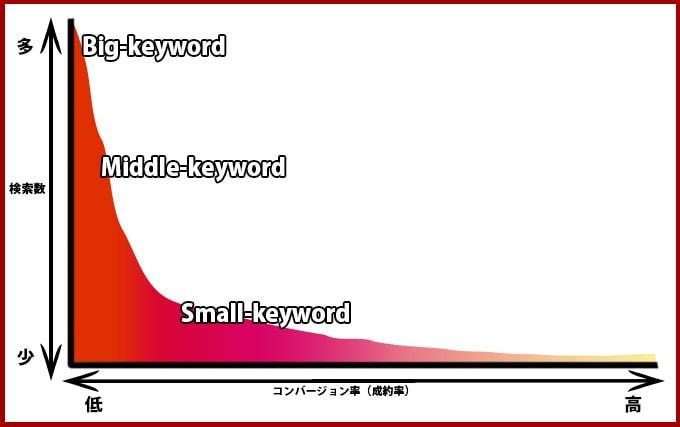 ロングテールイメージグラフ