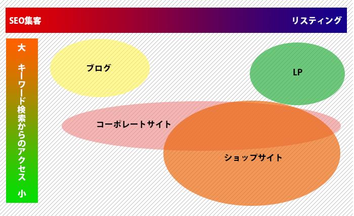 サイトの制作目的の相関グラフ