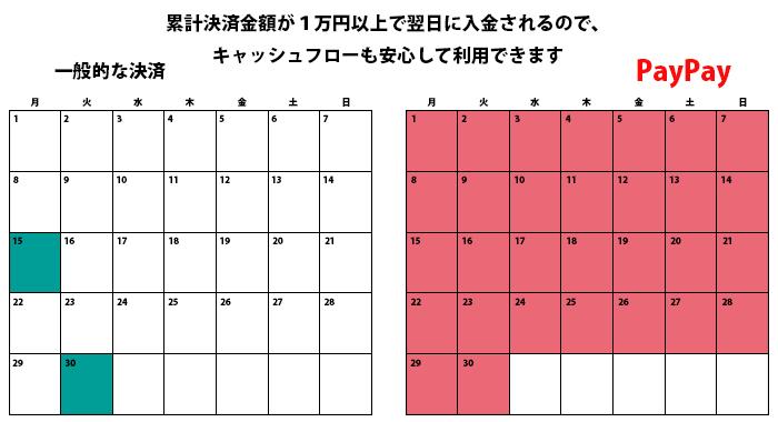 PayPayキャッシュフローイメージカレンダー