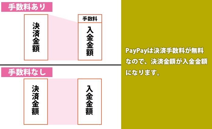 """手数料の有無比較""""PayPayは決済手数料が無料 なので、決済金額が入金金額 になります。"""""""