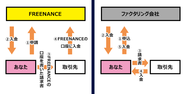 FREENACEと一般的なファクタリング会社の手続き処理のフローの違い