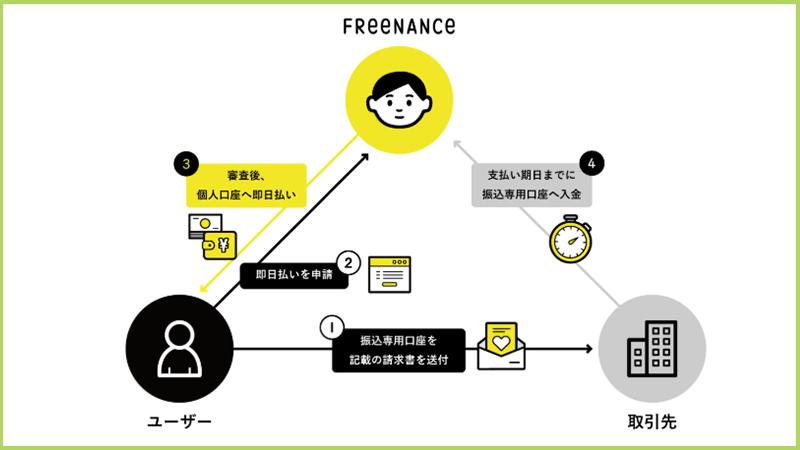 フリーナンス・即日入金の仕組みイメージ