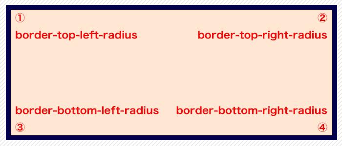 border-top-left-radius等のそれぞれの角の位置の画像