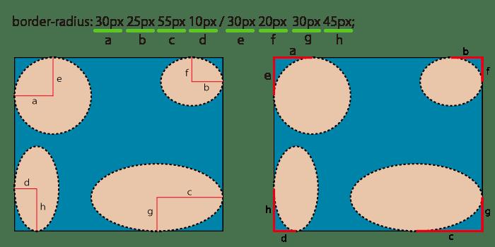 border-radiusで値を8つにした時の対応する辺の解説