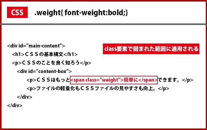 CSSのclass指定の使用例
