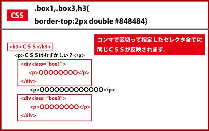 CSSで複数のタグやclassやidを指定して同じ装飾をする方法
