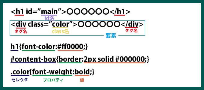 CSSとHTMLの各要素の説明