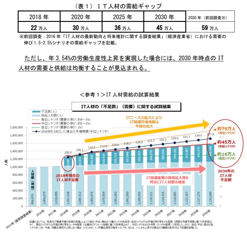 【経済産業省】IT人材(全体)の需給の表とグラフ