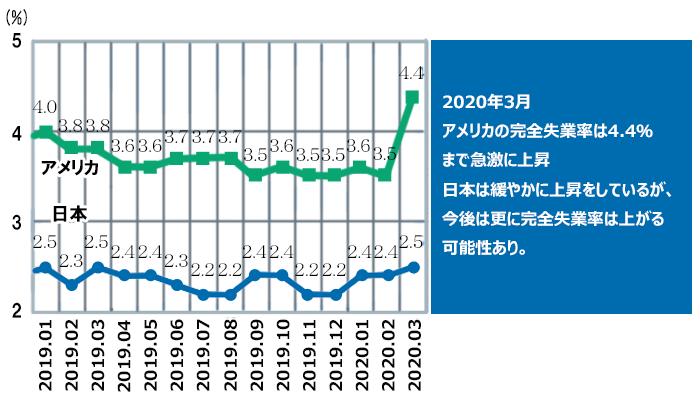 日本とアメリカの失業率比較グラフ 2020年3月アメリカの完全失業率は4.4%まで急激に上昇。日本は緩やかに上昇をしているが、今後は更に完全失業率は上がる可能性あり。