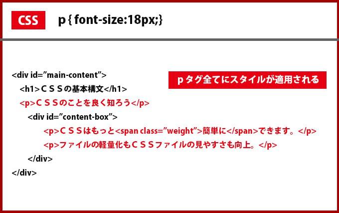 CSSのタグの指定の仕様例