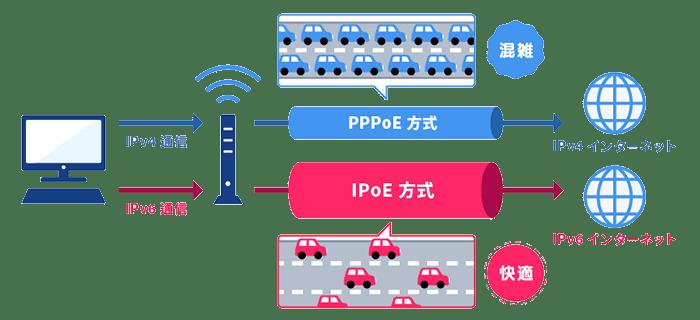 PPPoE(IPv4)・IPoE(IPv6)の違い